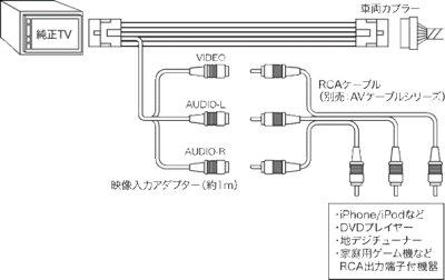 画像3: トヨタ車汎用 映像入力アダプター AVC38